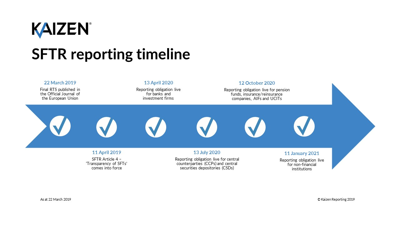 SFTR reporting timeline