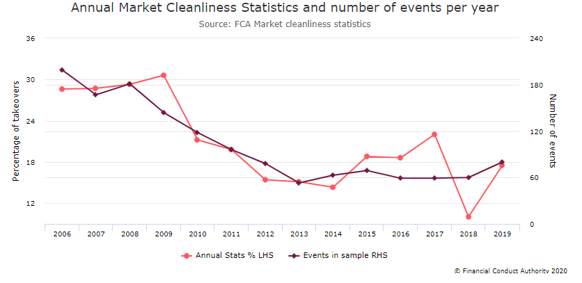 Annual Market Cleanliness Statistics and number of events per year