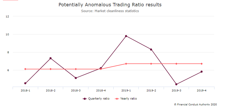 Potentially Anomalous Trading Ratio results - FCA