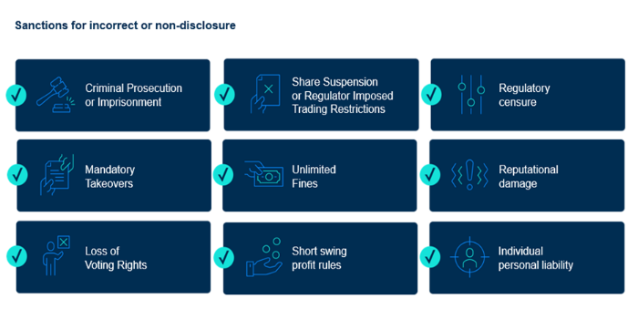 Why mandatory shareholding disclosures matter to your firm